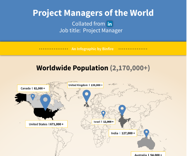How many Project Managers are there in the world?