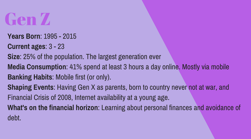 Gen Z was born between 1995 and 2015 and as of 2018 are between the ages of 3 and 2013