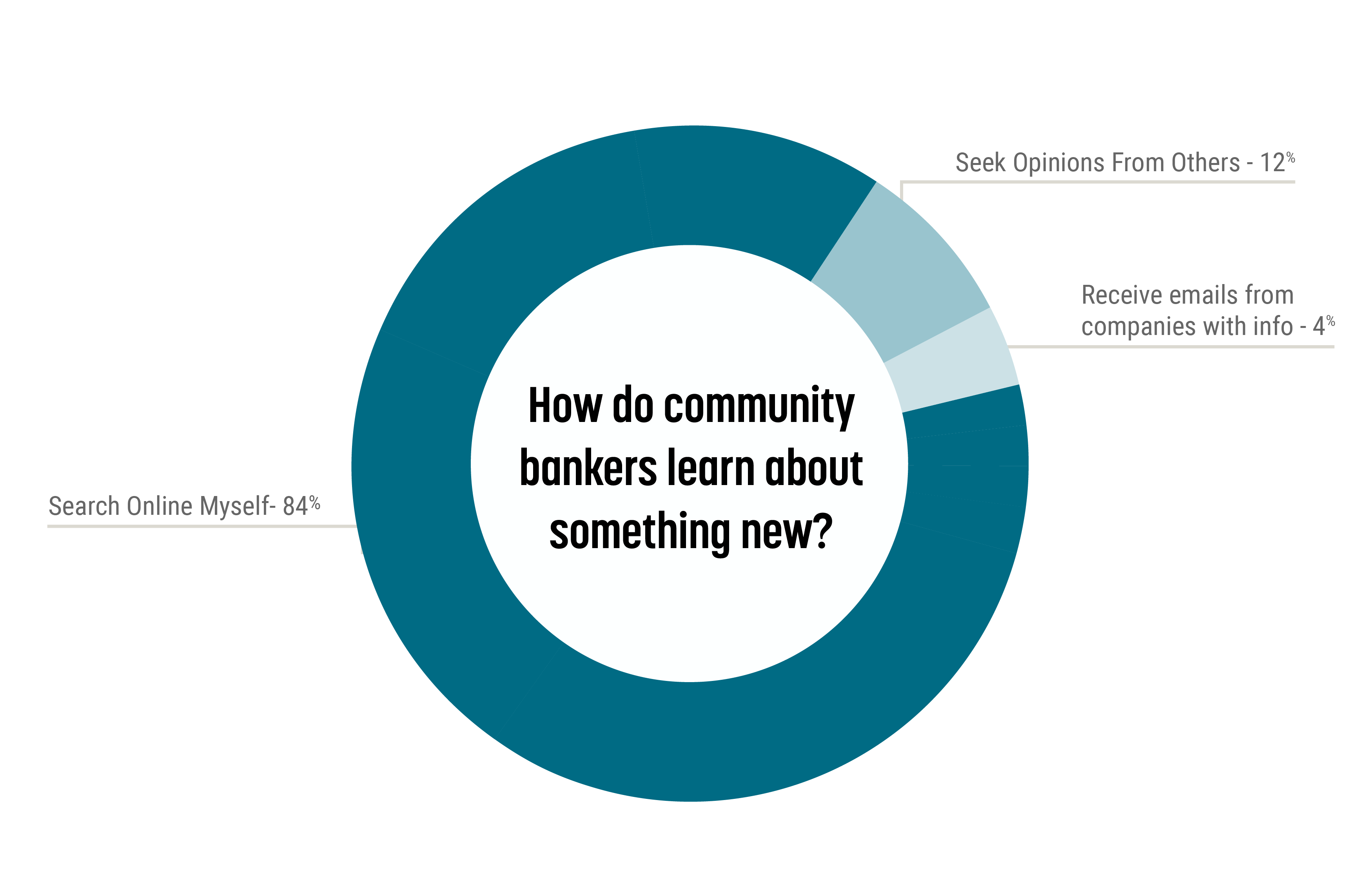 How do community bankers learn about something new?
