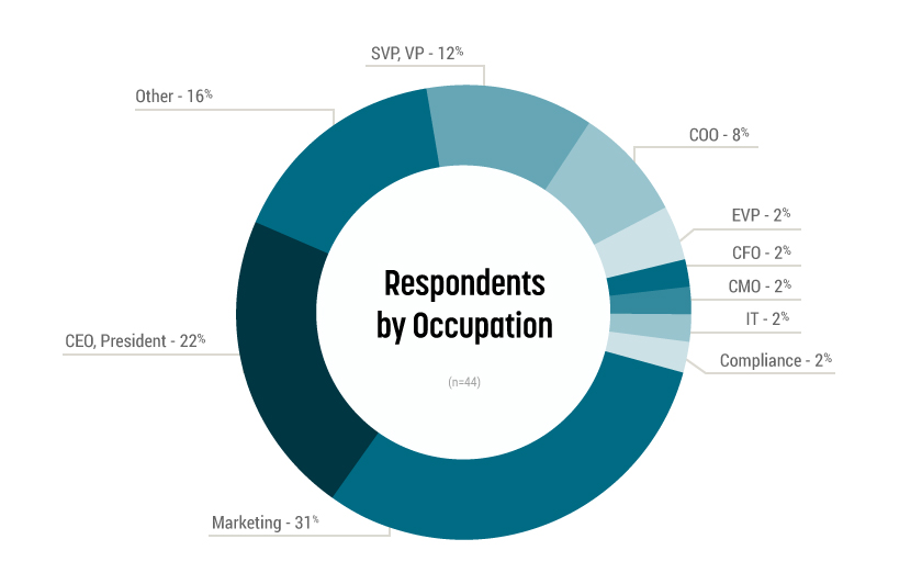 Respondents to February survey
