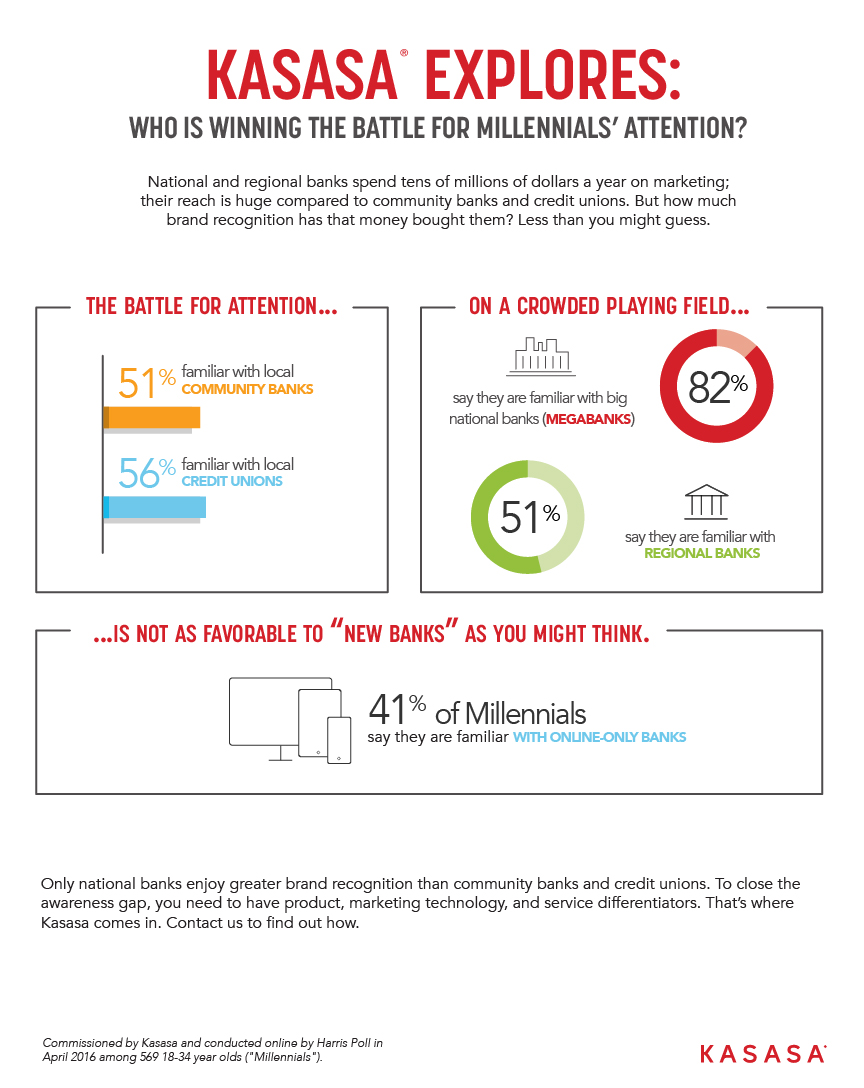 INFO_Who is winning the battle for Millennials' attention?
