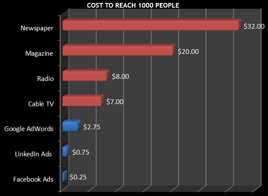 Facebook ads for banks and credit unions are a cheaper option compared to more traditional media.