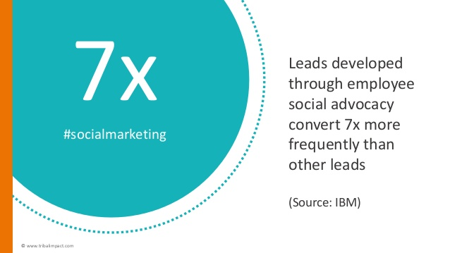 Employee social media risks can be mitigated through a strong employee advocacy program, leads convert with 7x more frequency.