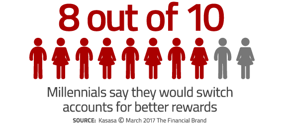 eight out of ten millennials will switch accounts for better rewards