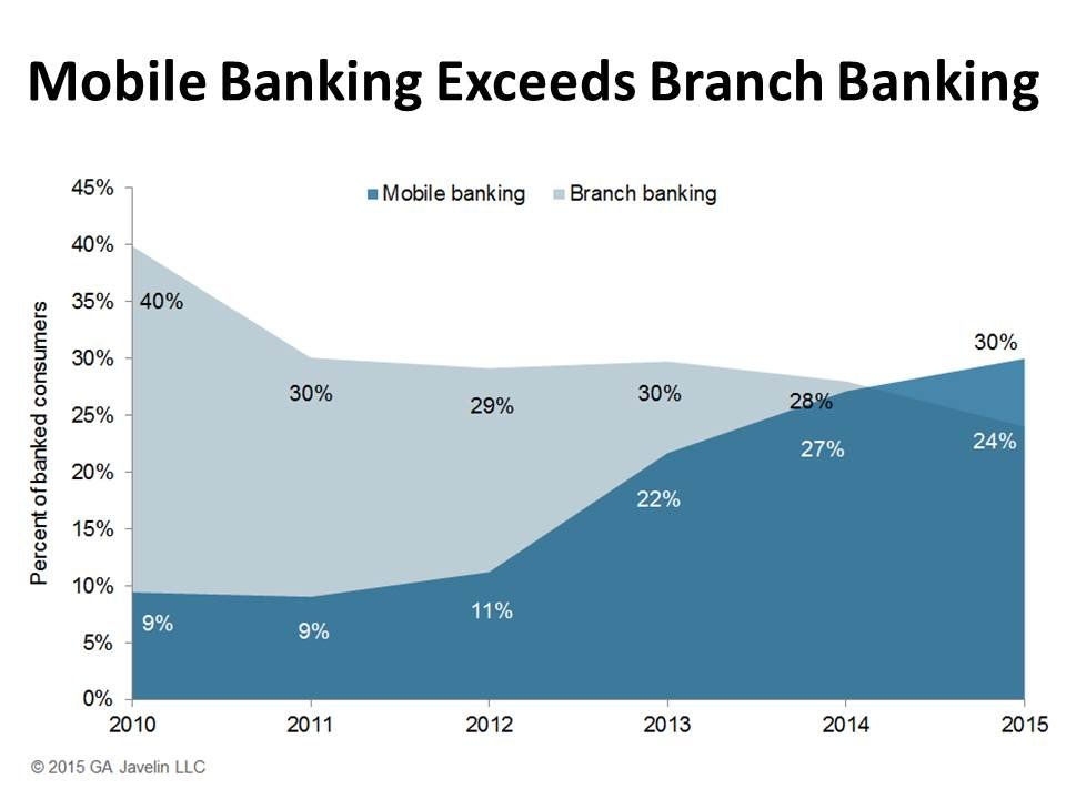 mobile banking and security concerns