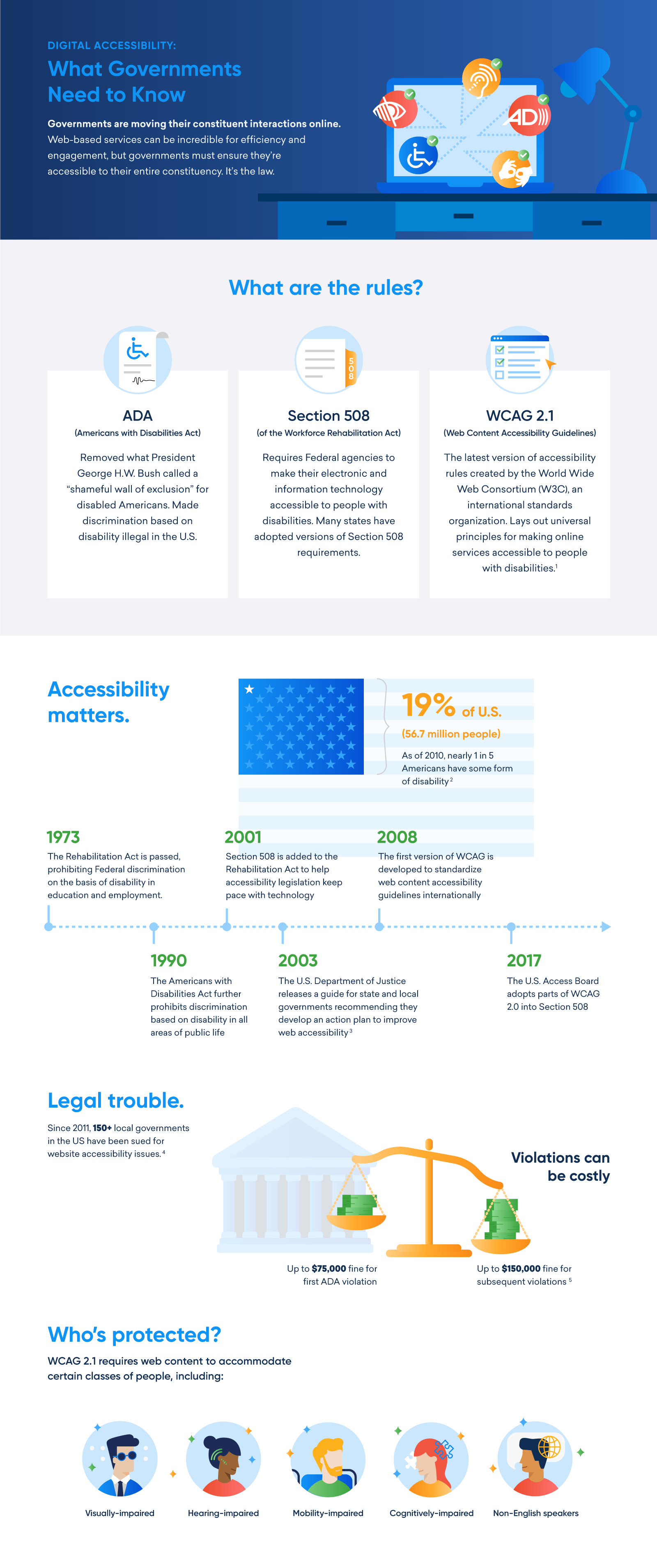 An infographic by SeamlessDocs that illustrates key considerations for government agencies at all levels with regard to digital accessibility.
