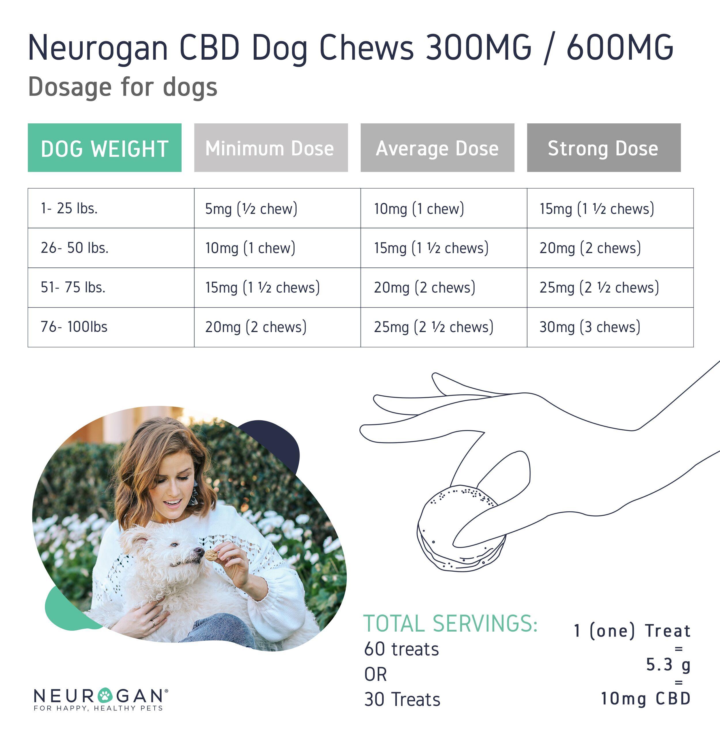 neurogan cbd pet treats dosage