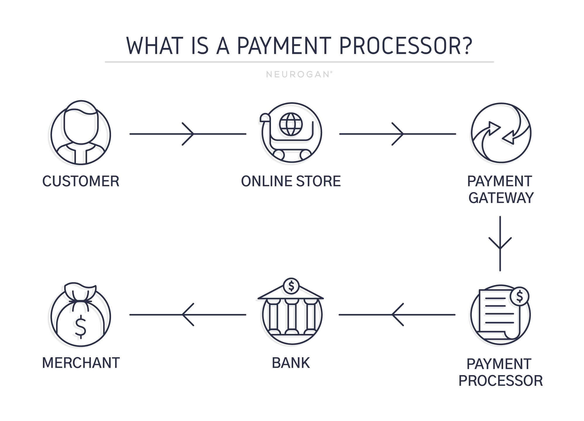 payment processor infographic
