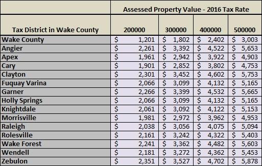 Cary North Carolina Property Tax Rate