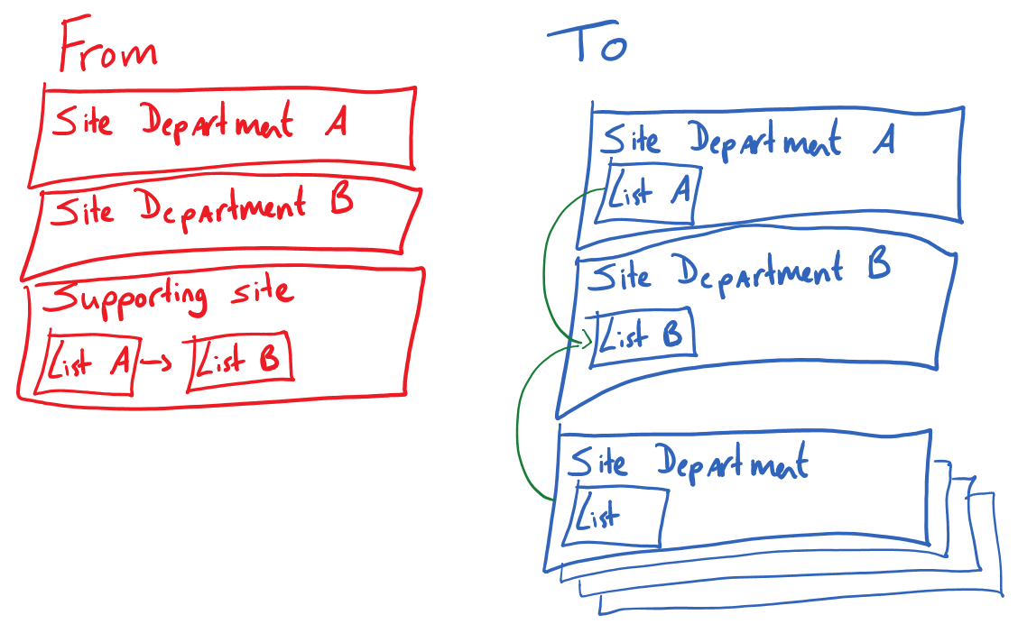 Sharepoint Designer Call Http Web Service To Create Item In Other Site Collection
