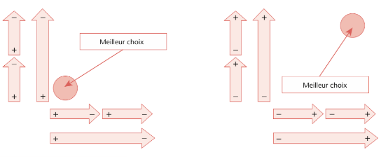 diagramme-veitch-outil-consultant-rh