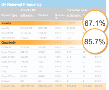 payment analytics_bluesnap_renewal frequency