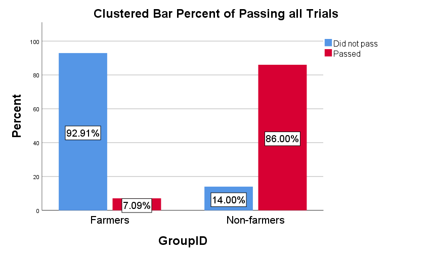 Percent of farmers and non-farmers passing all catch trials, i.e., answering as per American convention every single time, or failing at least one catch trial