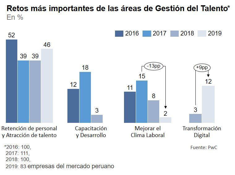 Gráficos retos area de Gestión del Talento 2016-2019