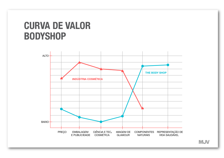 Curva de Valor - Blog MJV