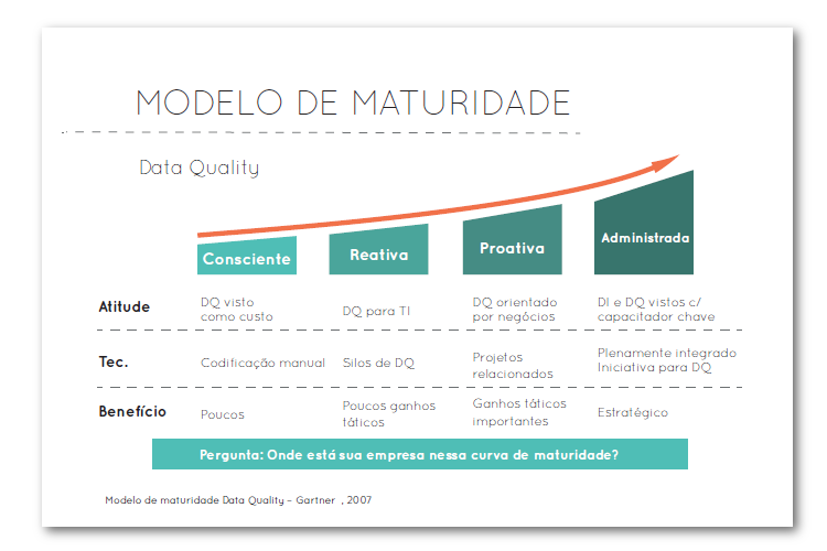 Modelo de Maturidade Data Quality - Blog MJV