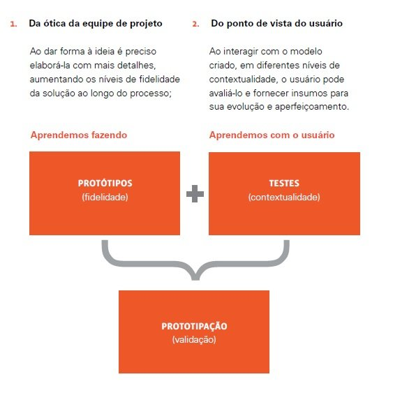 Protótipos em Design Thinking - Blog MJV