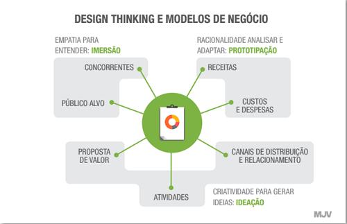 Design Thinking e o Modelo de Negócios - Blog MJV