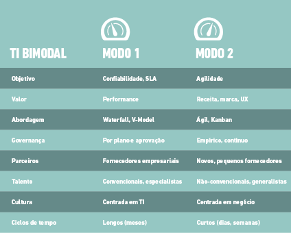 TI Bimodal - diferenças técnicas - Blog MJV