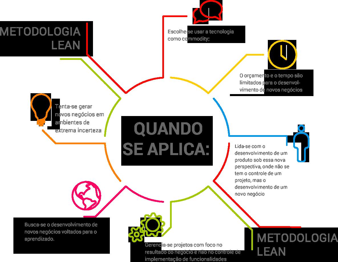 Infográfico sobre a aplicação da metodologia lean