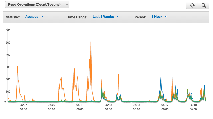 tazworks-scalability-graph.png