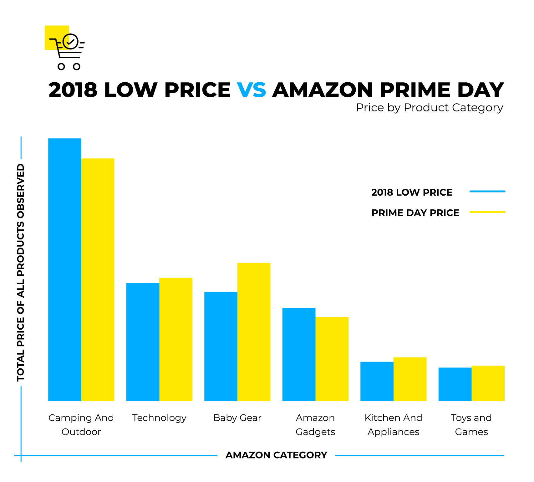 2018 Low Price VS Amazon Prime Day Price by Product Category