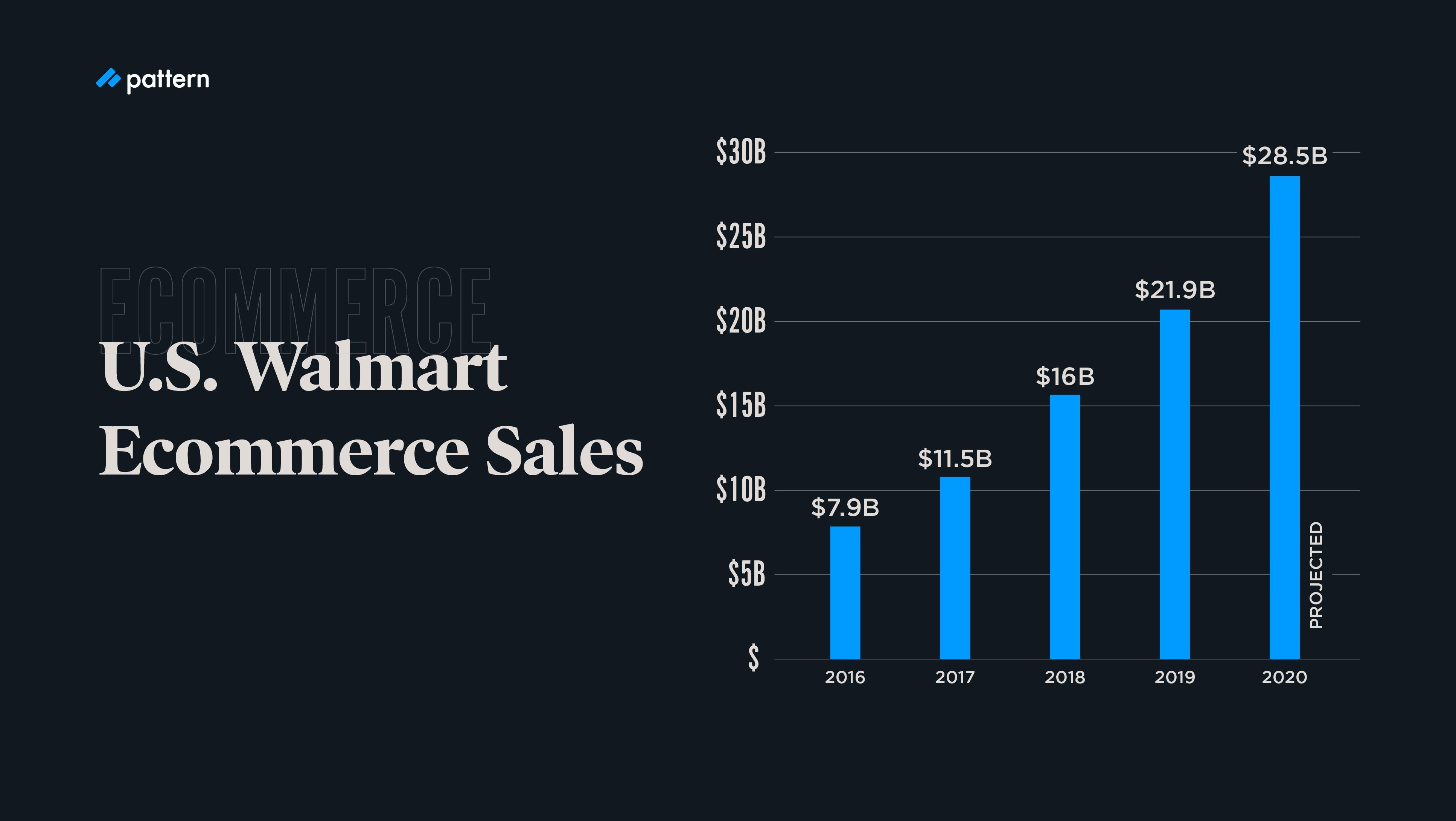 U.S Walmart Ecommerce Sales
