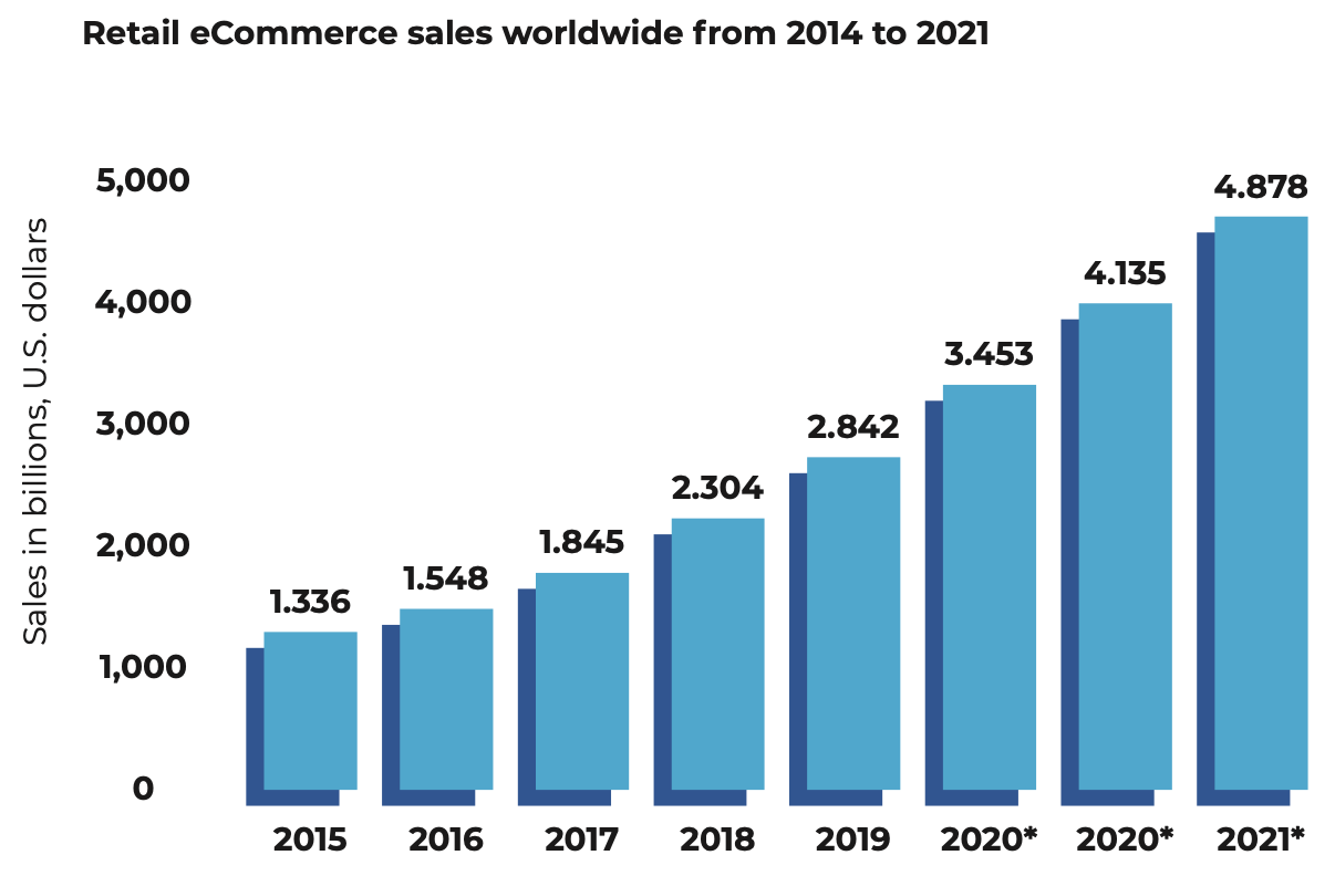 Retail ecommerce sales worldwide are on a growth trajectory that is only going to keep on growing.