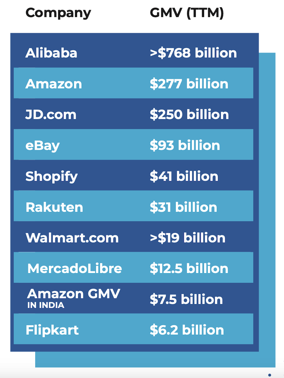 Amazon isn't the only huge player in global ecommerce, and it's important not to ignore other marketplaces.