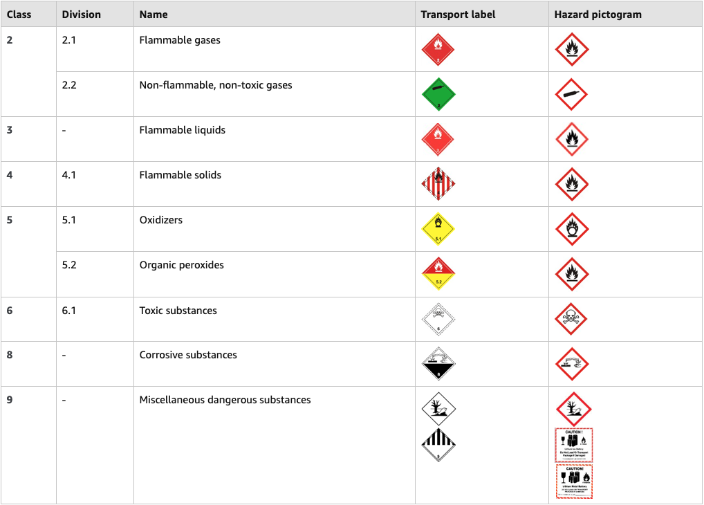 Amazon has 9 different categories in their Dangerous Goods Review. If your product is marked Hazmat by Amazon, it likely falls under one of these categories.