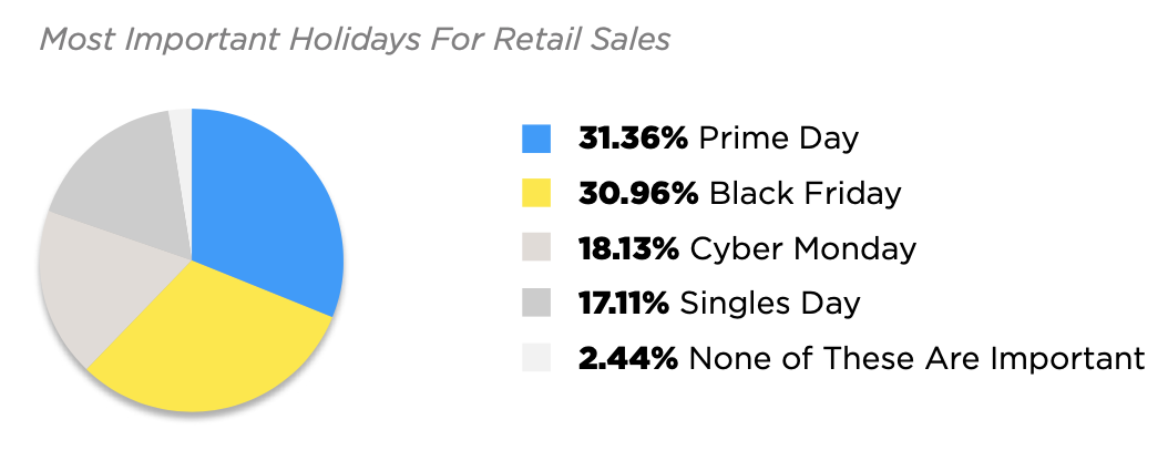 The most important holidays for retail sales include Prime Day and Black Friday, followed by Cyber Monday and Singles Day.