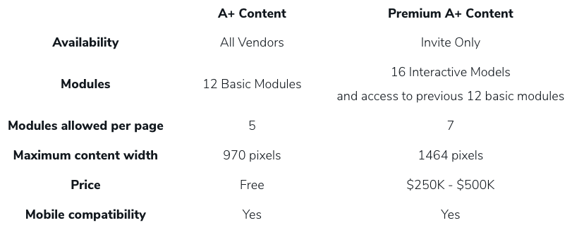 This table displays the main differences between A+ Content and Premium A++ Content on Amazon.