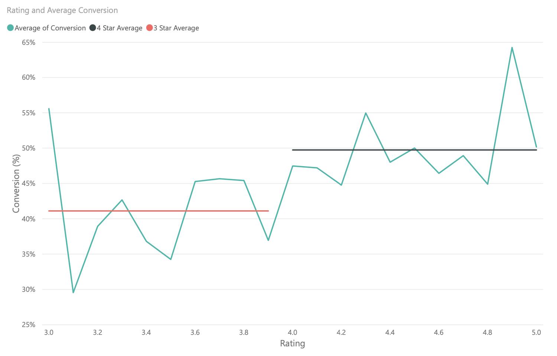 Good Amazon star rating increases conversion.