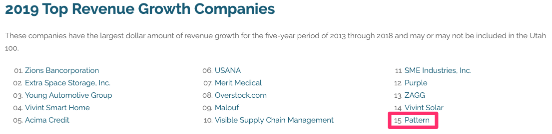 Pattern ranked No. 15 on the Utah MountainWest Capital Network's top 15 top revenue growth companies for 2019.