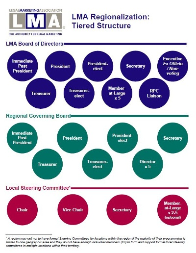 LMA Regionalization Tiered Structure Infographic - Updated 2017-04 - Thumbnail.jpg