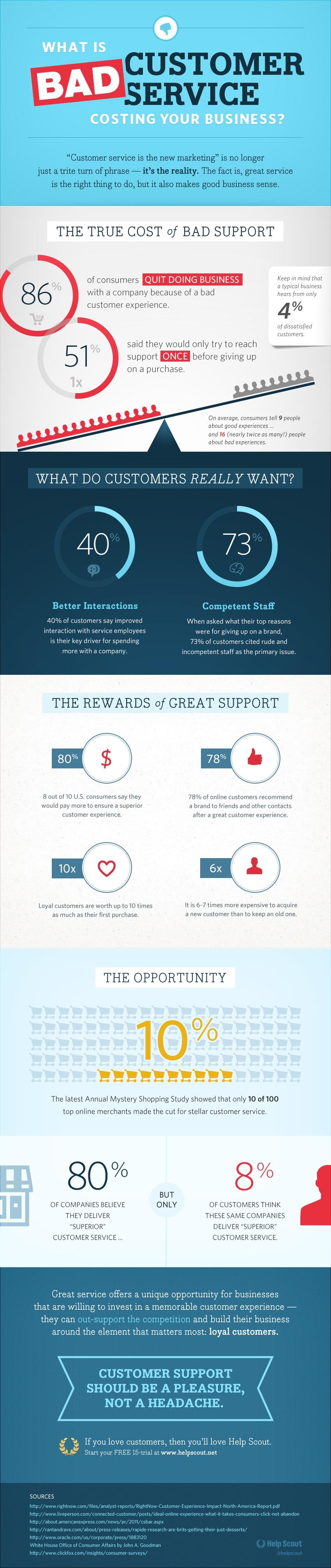 Importance-of-customer-servicw-infographoc