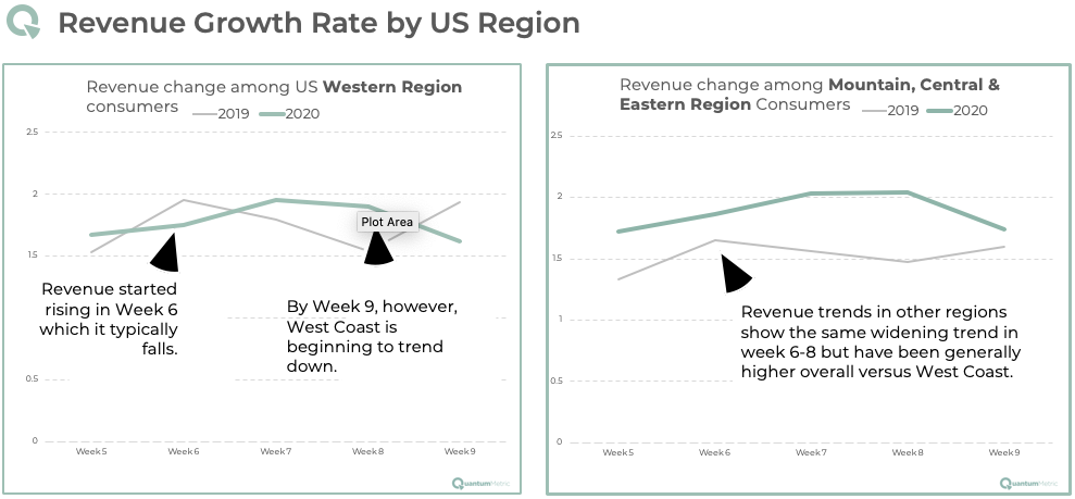 Online Retail Revenue Growth Rate by Region