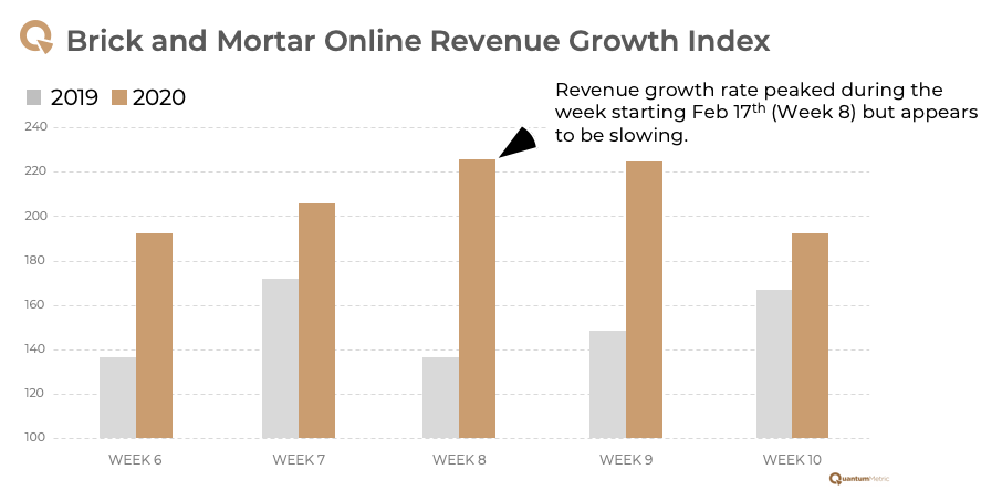 Brick and Mortar Store Weekly Online Revenue Growth Comparison