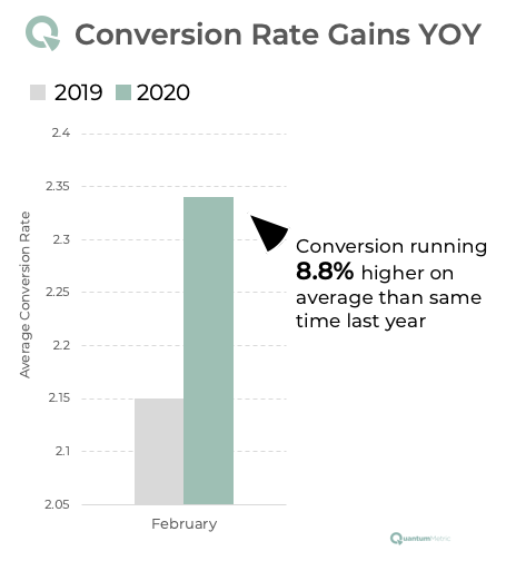 Conversion Rate Gains Feb 2020 versus Feb 2019