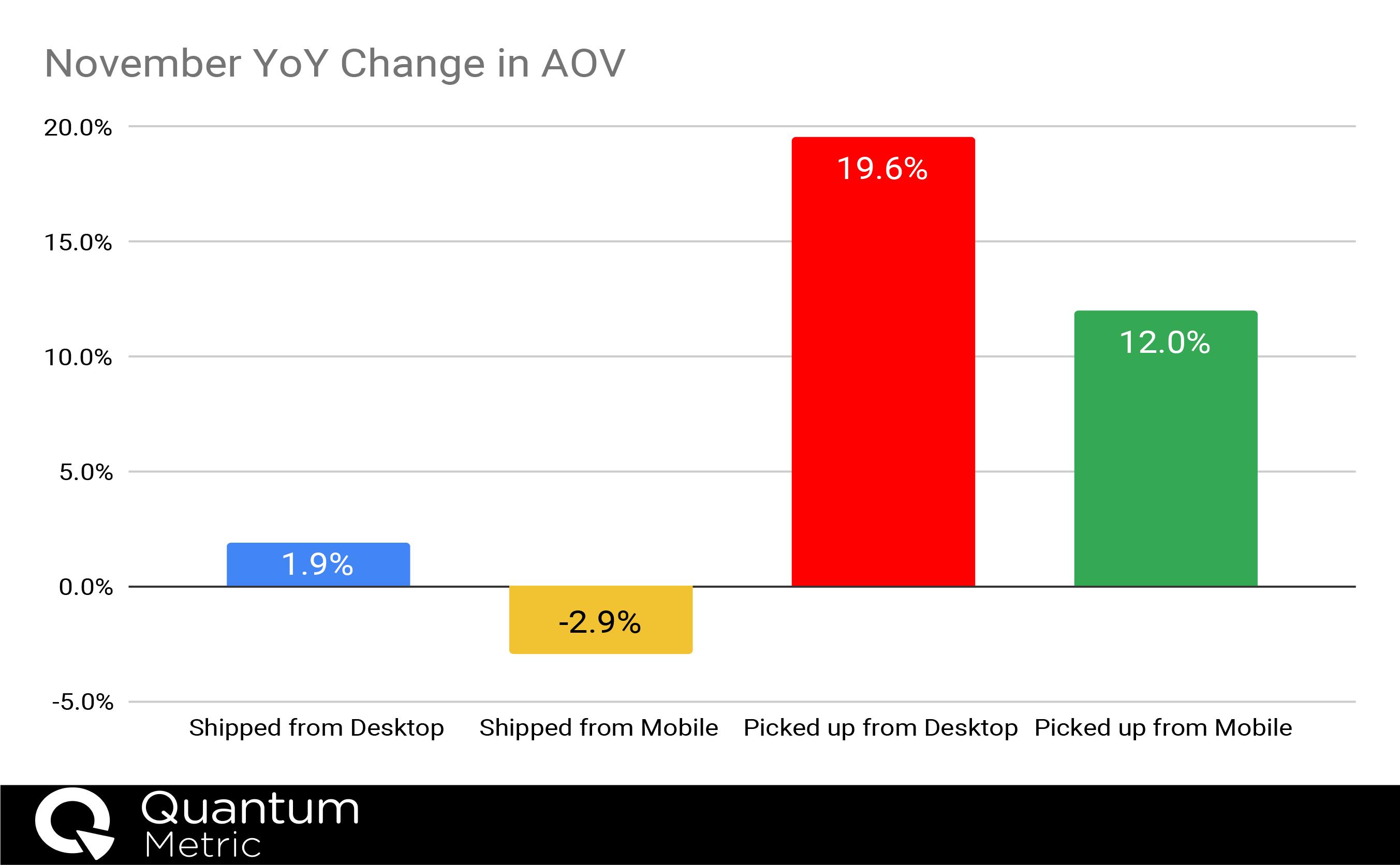 Nov YoY Changes Graphic