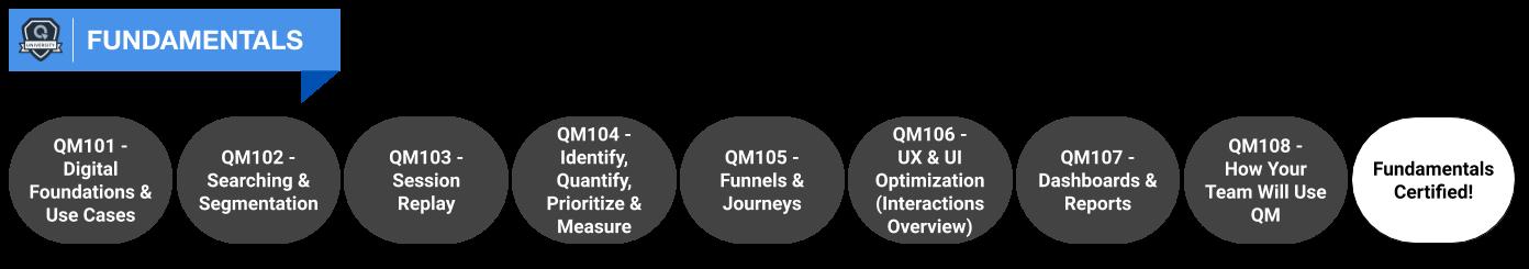 QMU - Fundamentals Track