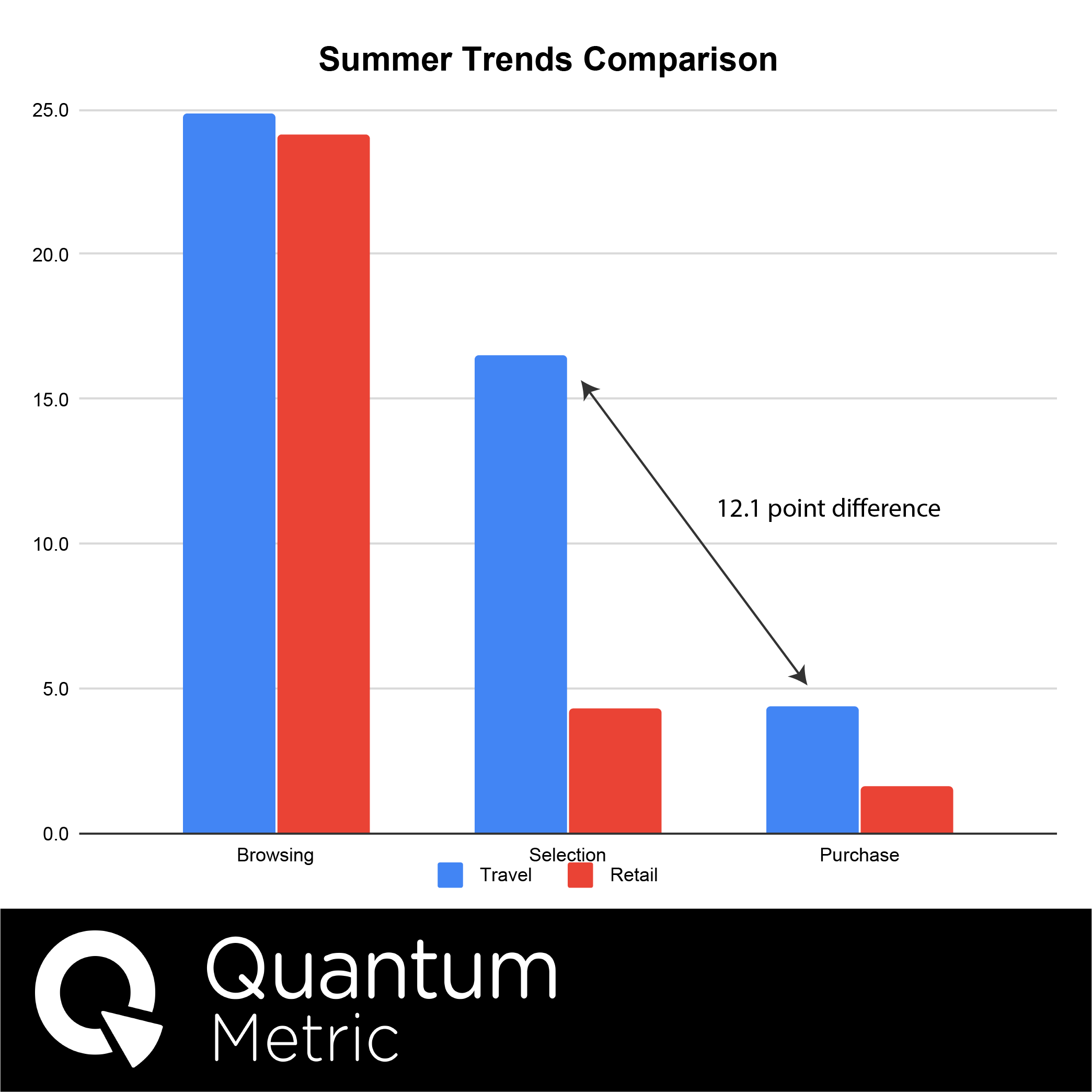 Summer Travel Comparison-2