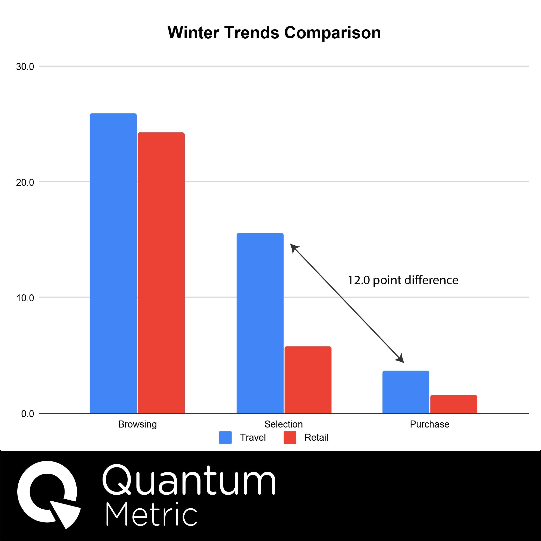 Winter Travel Comparison