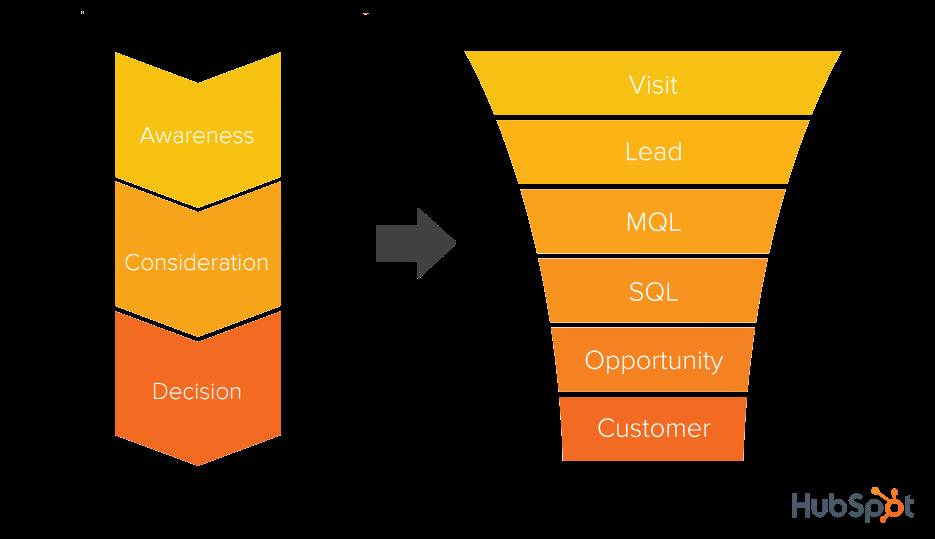 Marketing_en_Sales_Funnel