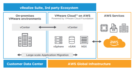 VMC on AWS to Upgrade vSphere EOGS Versions
