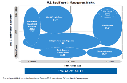 Wealth Advisor and RIA Valuation Update 2018