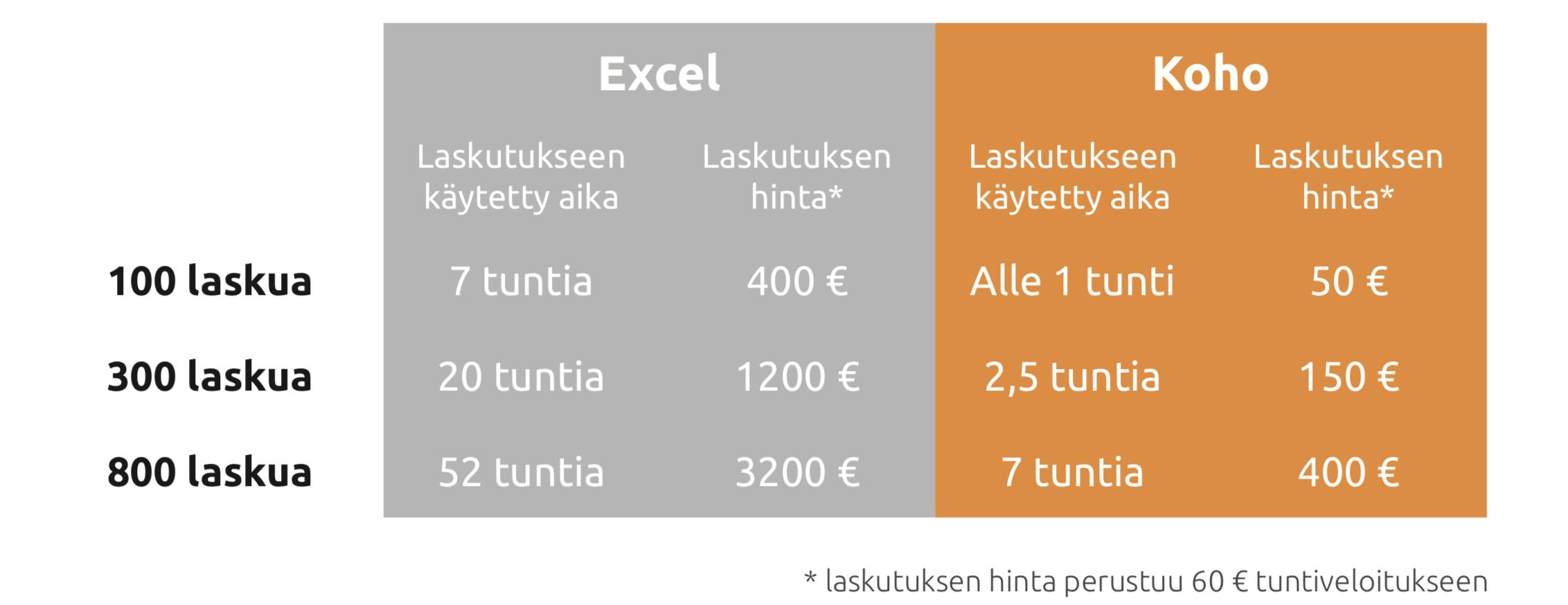 Tilitoimiston myyntilaskutus, Excel vs. Koho