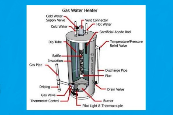 gas water heater diagram how to fix and repair the most common water heater problems gas water heater schematic diagram repair the most common water heater