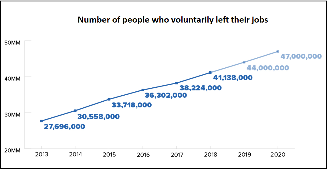 people leaving jobs chart