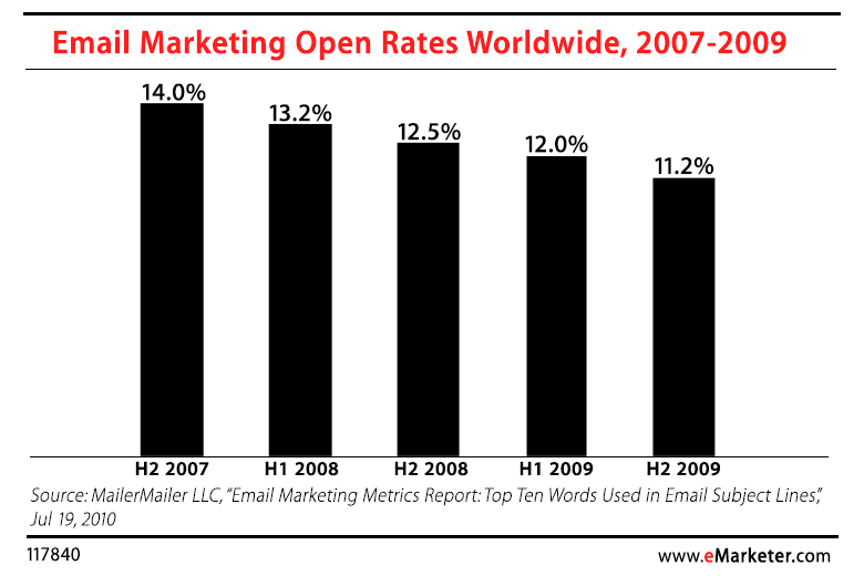 email_marketing_open_rates.png